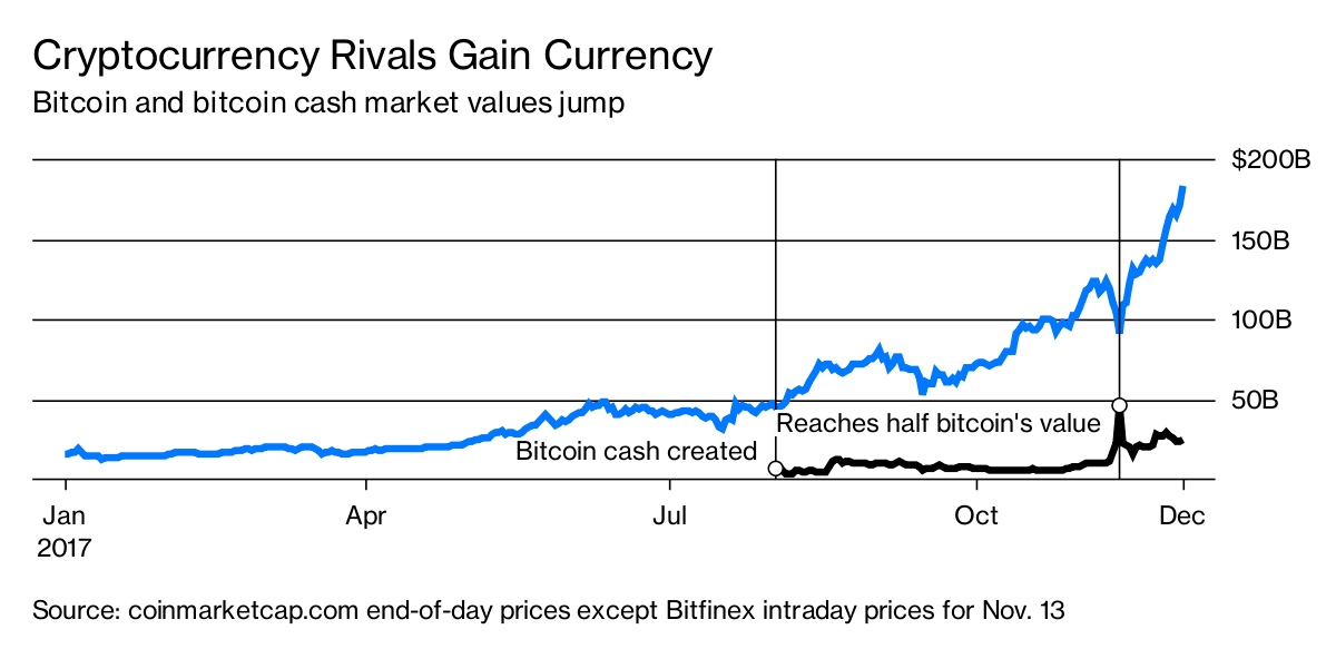 Battle for 'True' Bitcoin Is Just Getting Started