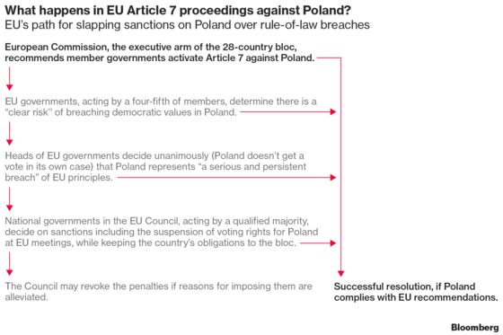 How to Understand Poland's Battles With the EU