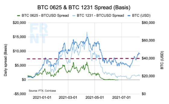 Bitcoin's Surge Lacks Extreme Leverage That Powered Past Rallies