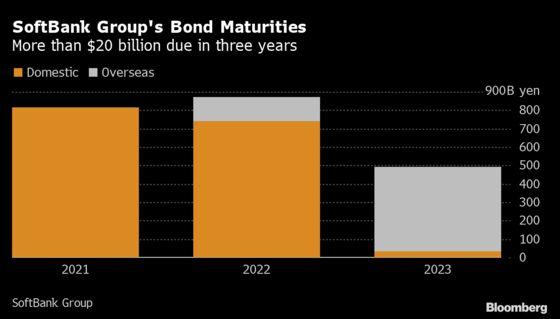SoftBank Group Plans a Bond Market Comeback After a Rare Pause