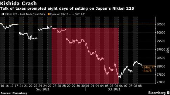 Investors Fear Talk of Taxes in Kishida's 'New Capitalism'