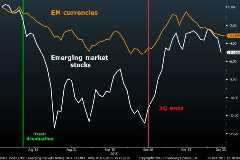 After a strong start to October, emerging-market assets have been pulling back