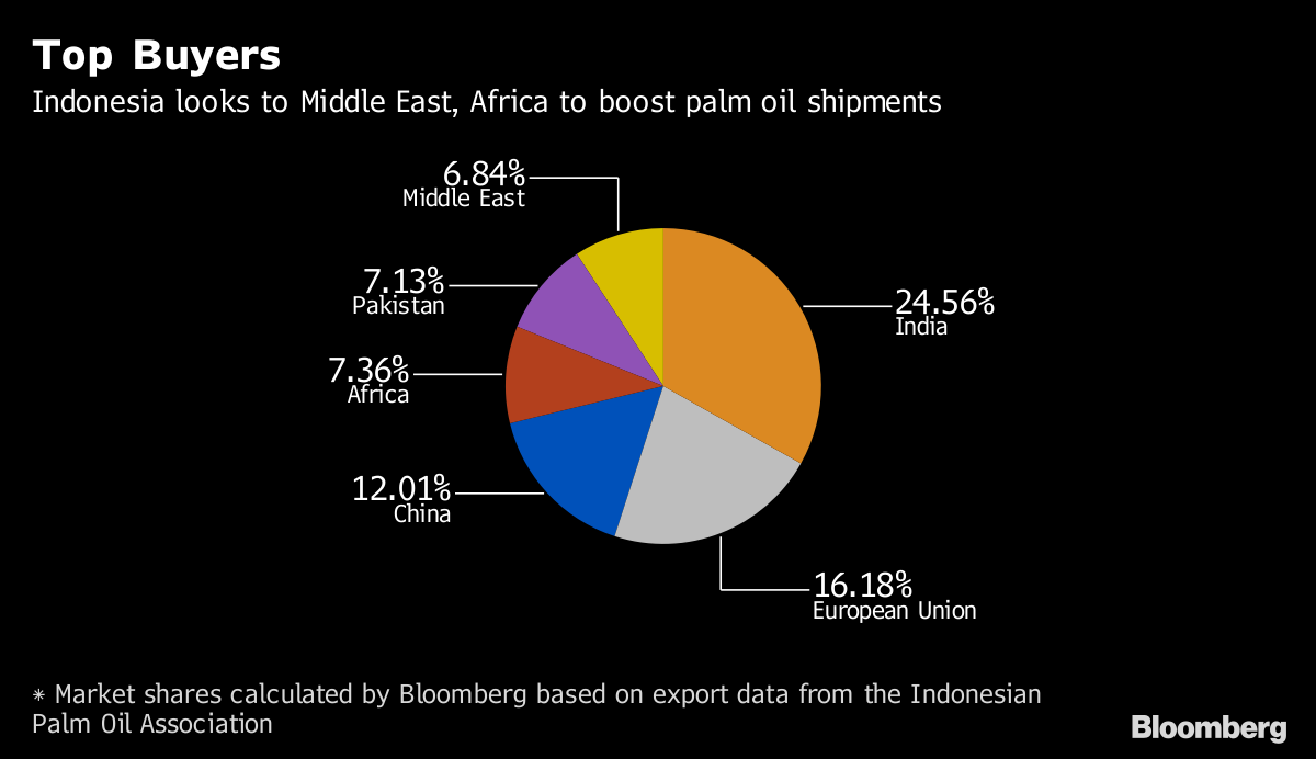 Indonesia Palm Oil Exports to India Seen at Record on Demand