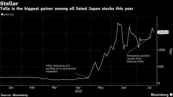 One Letter Away, But 789% Returns: Japan Investors Buy Tella, Not Tesla