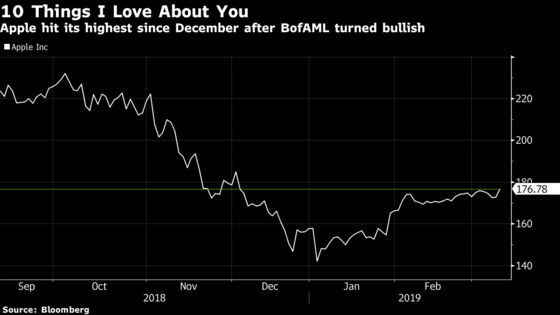 Apple Upgraded at BofAML as Pullback Presents Opportunity