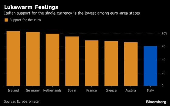 Italian Support for Euro the Lowest Among Peers in Bloc: Chart