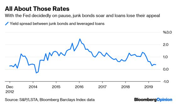 The Leveraged Loan-Junk Bond Quandary Is Just a Rates Trade