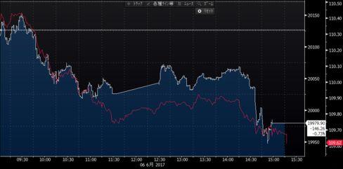 日経平均とドル・円の推移