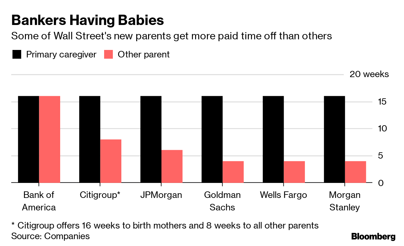 Wall Street Dads Find Parental Leave Easier to Get Than to Take