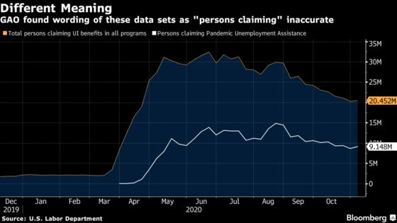 U.S. Jobless-Claims Data to Come With Disclaimer on Accuracy