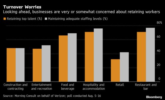 High Quits Rates, Poaching: U.S. Firms Are Plagued by Turnover