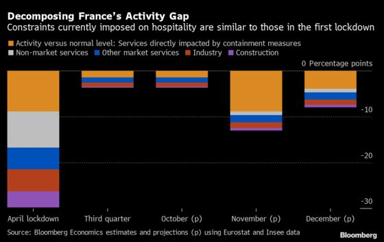 French Lockdown to See Economy Plunge 4.7% in the Fourth Quarter