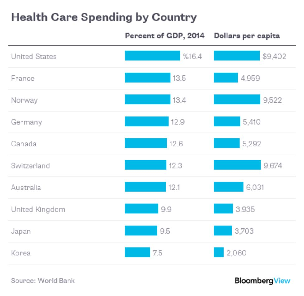 Want A Better Health Care System Check Out Japan Bloomberg