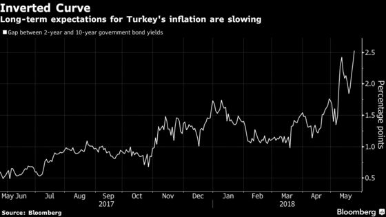 Lira's Down, But There's Value in Turkey Assets After Rate Hike