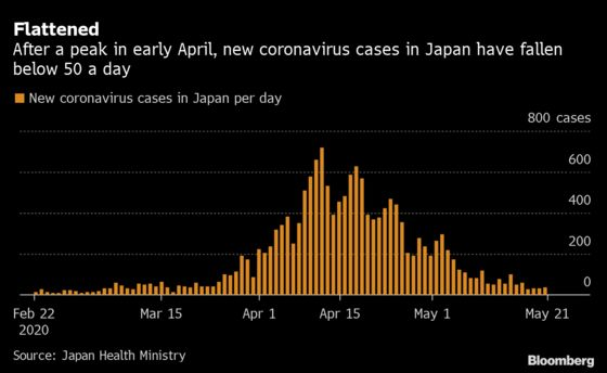Did Japan Just Beat the Virus Without Lockdowns or Mass Testing?