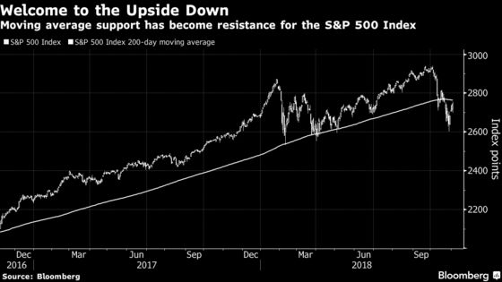 Stock Bulls See Foe In Former Ally as 200-Day Average Looms