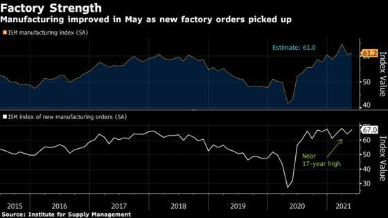 Gain in U.S. Factory Gauge Belies Labor, Supply Constraints