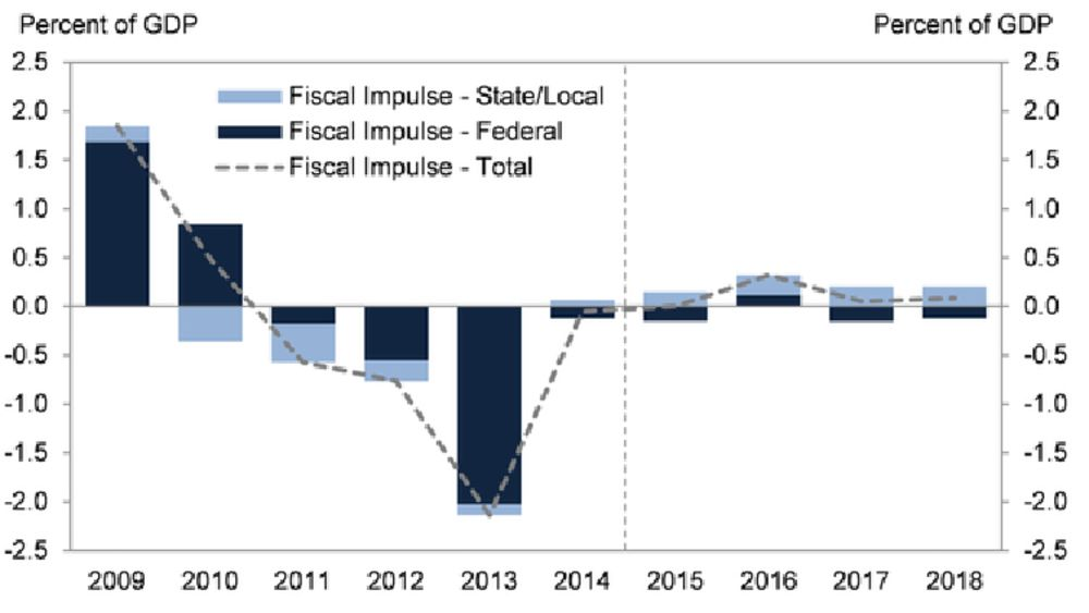 Goldman: Government Spending Is About to Boost the U.S. Economy for the First Time Since 2010