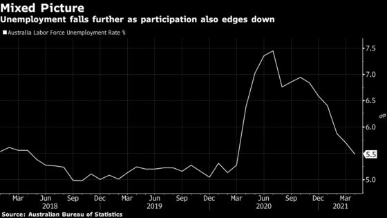 Australian Employment Dropped in April as Wage Subsidy Ended