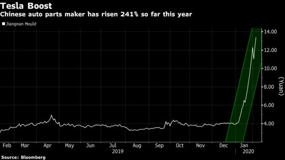 China's Best Stock Is Up Twice as Much as Tesla This Year