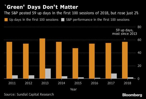It Didn't Feel Like It, But May Was a Win for U.S. Equity Bulls