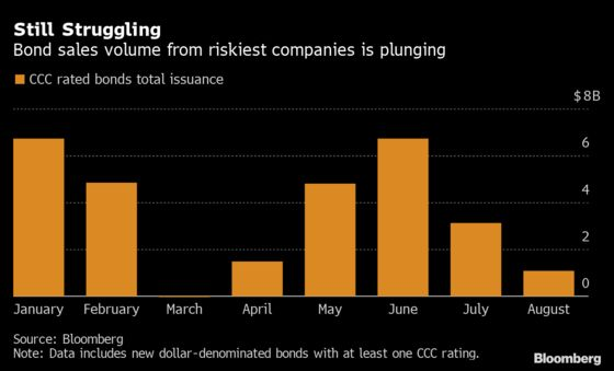 Weakest Junk Companies Struggle to Sell Debt, Fueling Defaults