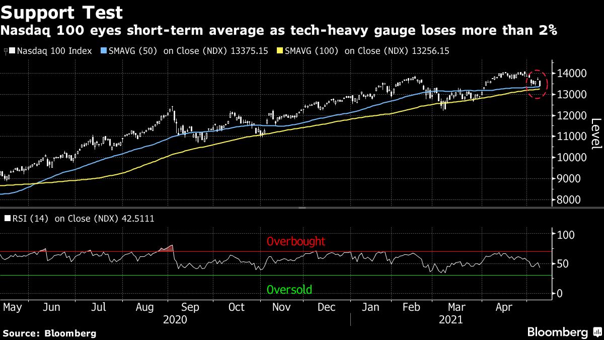 Nasdaq 100 eyes short-term average as tech-heavy gauge loses more than 2%