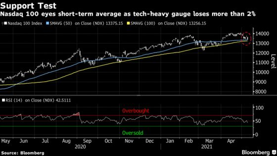 Tech Sends Stocks Down With Inflation Angst Rising: Markets Wrap