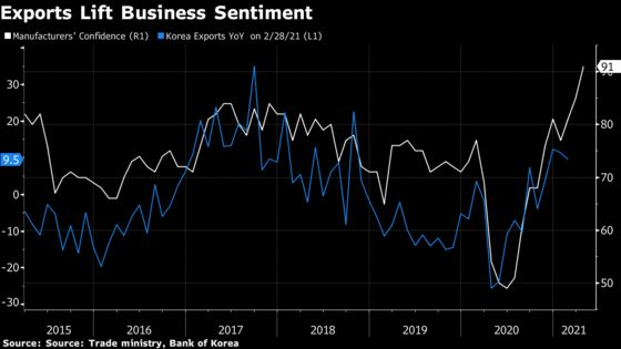 Korean Manufacturers' Confidence Hits Decade High Amid Recovery