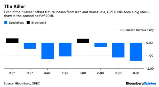 OPEC Haves Can Overpower the Have-Nots in Vienna