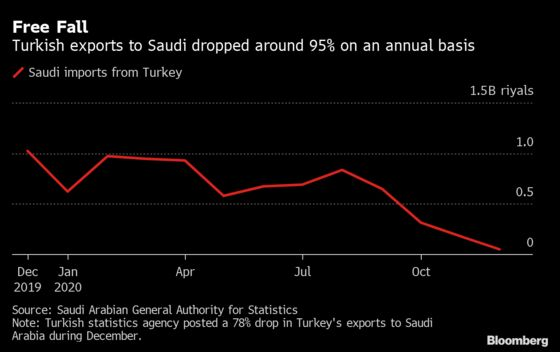 Saudi Imports From Turkey Hit All-Time Low as Spat Grips Goods