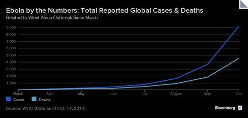 CHART: Ebola Historical Totals