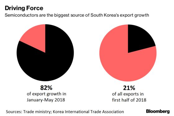 China-Targeted Tariffs Set to Strike South Korea's Export Engine