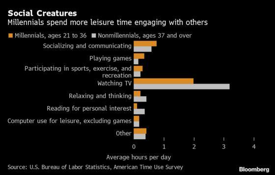 Millennials Spend More Time Socializing, Sleeping Than Elders