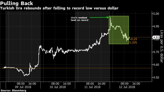 Lira Rebounds From Record Low as Turkish Bonds, Stocks Decline