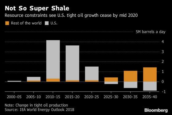 Shale Oil's Good, But It's Not Here to Stay, Says the IEA