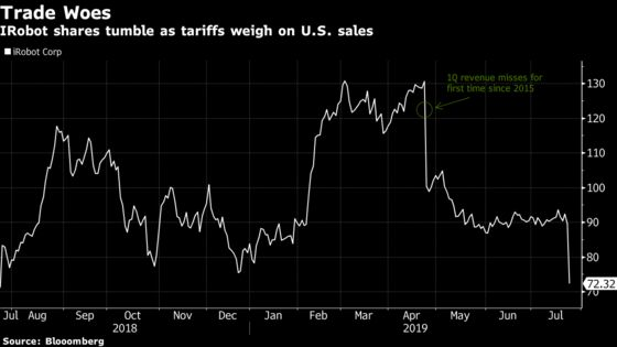 IRobot Is Under Mounting Woes as China Tariffs Hurt U.S. Growth