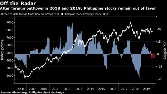 Philippine Stocks Start 2020 as Most Unloved Asian Market