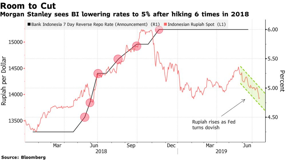 Morgan Stanley Forecasts Four Indonesia Rate Cuts in 2019