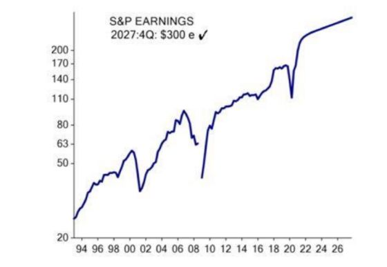 Ed Hyman Ventures a Guess on 2027 Earnings and It's $300 a Share