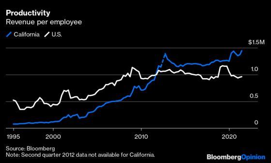 California Defies Doom With No. 1 U.S. Economy