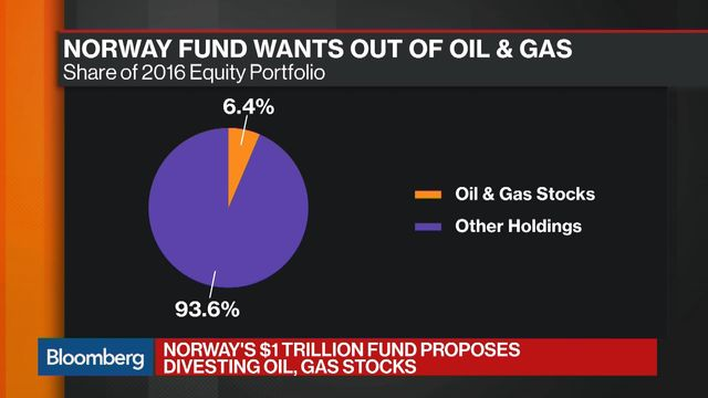 Norway's oil fund wants out of oil and gas investments