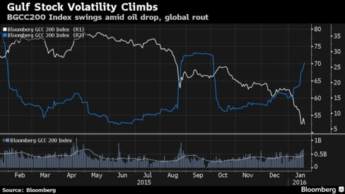 BGCC200's 30-Day volatility (blue) climbs as the index drops (white)