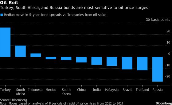 Here Are the Emerging Bonds to Watch If Oil Spikes Again