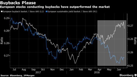 Europe's Buyback Stocks Do Better Than Its Dividend Kings