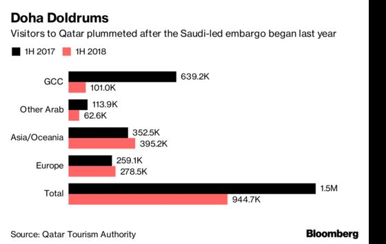 Qatar's Battered Tourism Sector Will Need Three Years to Recover