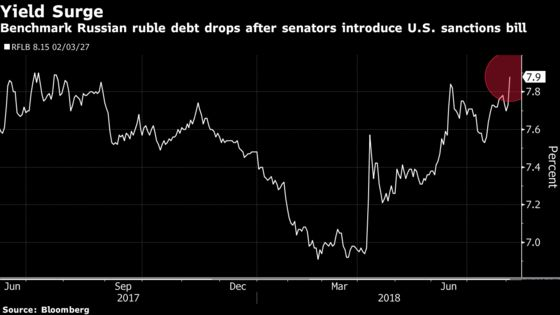 Tough Sanctions Bill Sparks Deeper Losses for Ruble, Local Bonds