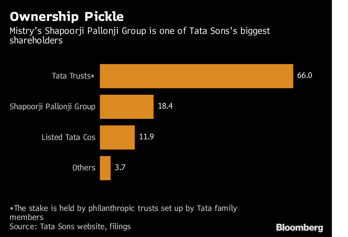 Tycoon Fights to Unlock $17 Billion of Wealth in India