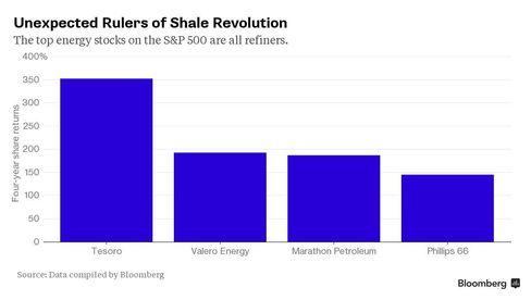 Chart: Rulers of the Shale Revolution