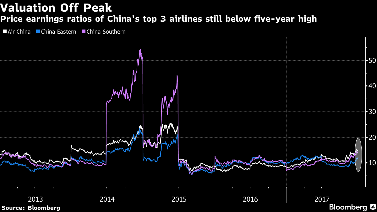 Chinese Airline Stocks Could Soar Even Higher – Bloomberg